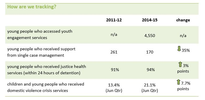 Young people are helped early and provided with the supports and services they need