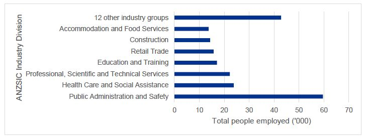 Chart 4. Employer persons in the ACT, by ANZSIC industry divisions, 2016