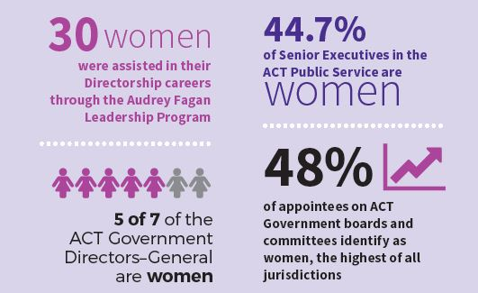 30 women were assisted in their Directorship careers through the Audrey Fagan Leadership Program. 5 of 7 of the ACT Government Directors-General are women. 44.7% of Senior Executives in the ACT Public Service are women. 87% of appointees on ACT Government boards and committees identify of all jurisdictions.