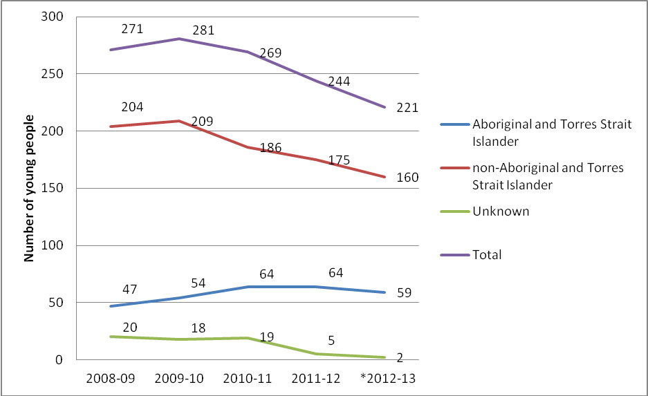 Figure 6: Number of Aboriginal and Torres Strait Islander young people under supervision during the year in the ACT - all ages