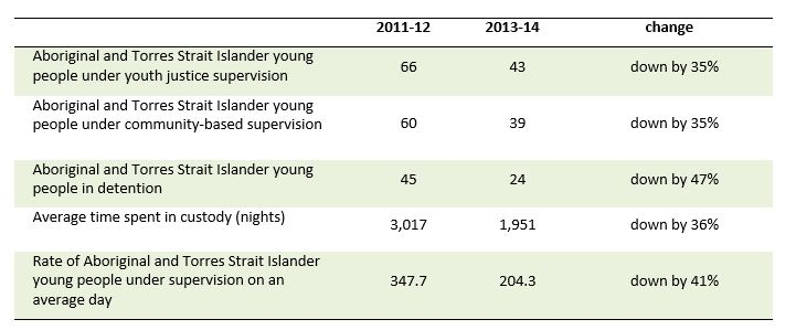 Table 2 shows reduction in Aboriginal and Torres Strait Islander young people's involvement in youth justice