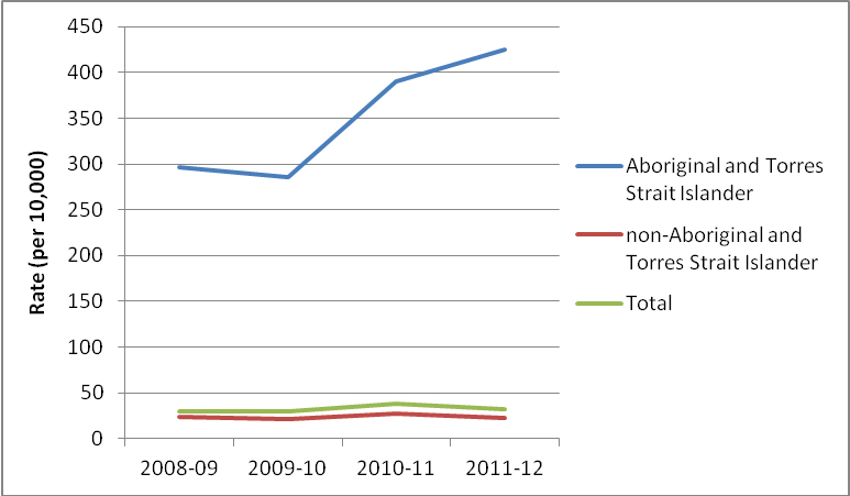 Figure 7: Rate of Aboriginal and Torres Strait Islander young people aged 10-17 under supervision on an average day in the ACT