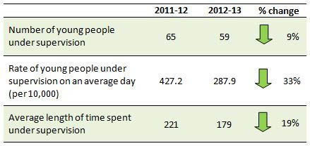 Number of young people in supervision