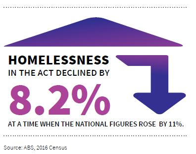 Homelessness in the ACT