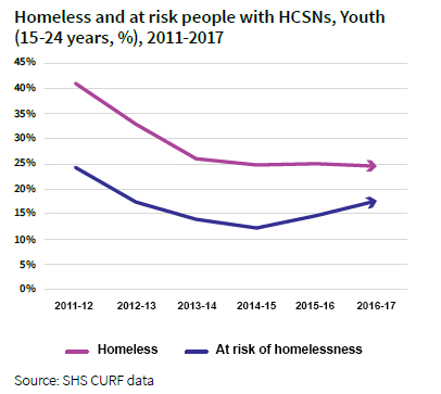 Homeless and at risk people-Youth