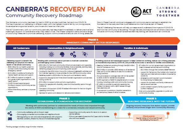 Canberras Recovery Plan