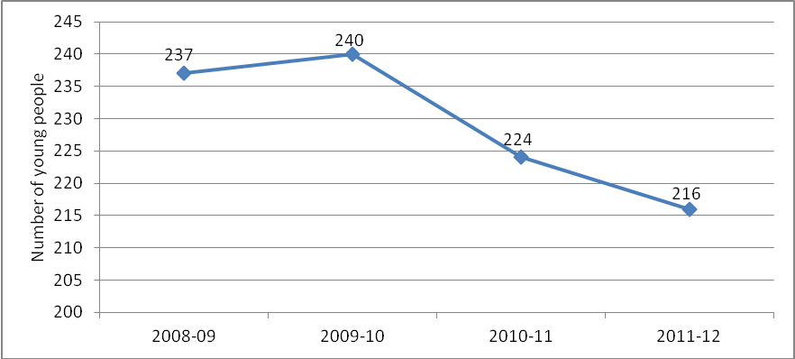 Figure 8: Number of young people under community-based supervision during the year in the ACT - all ages