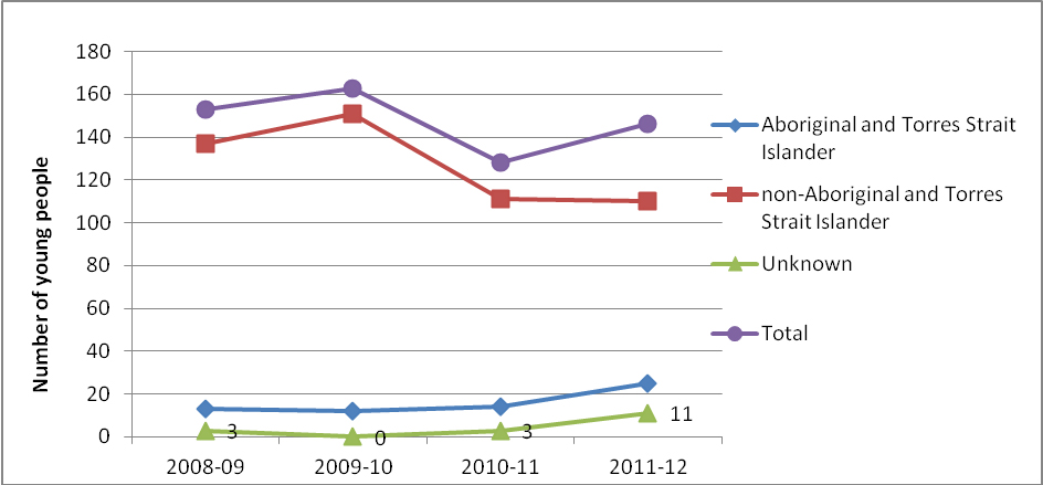 Figure 15: Number of young people who participated in group conferences that resulted in an agreement by Indigenous status