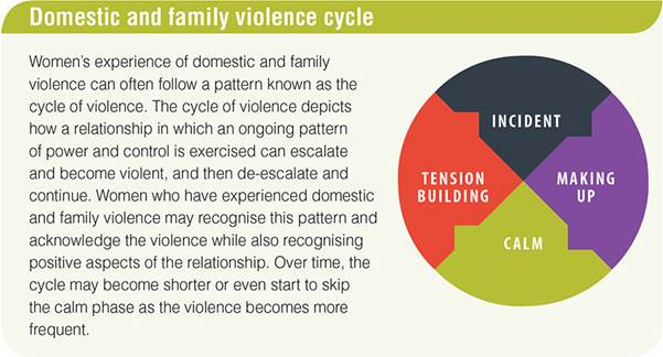 Domestic Violence Policy Community Services