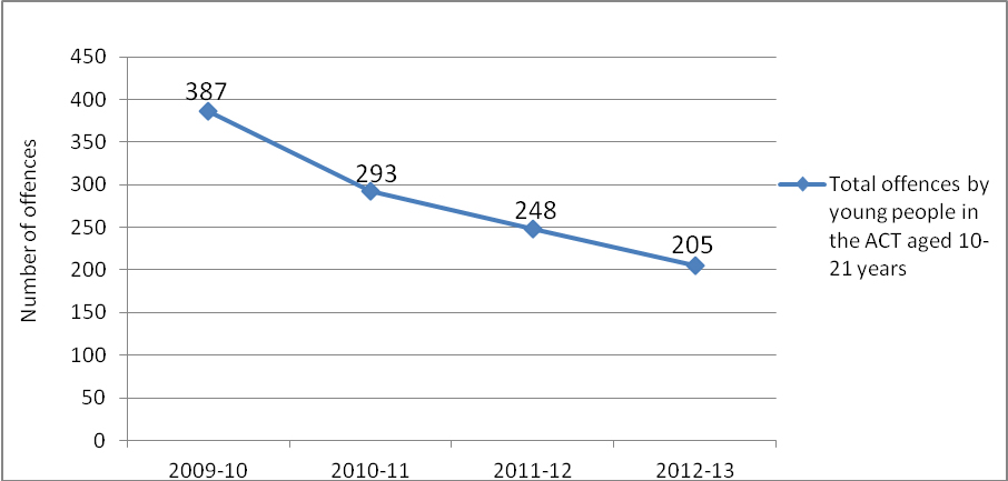 Figure 1: Total number of offences by young people aged 10-21 in the ACT