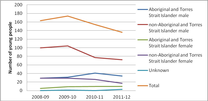 Figure 10: Number of young people under detention during the year in the ACT by sex and Indigenous status - all ages