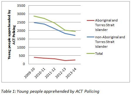 Young People apprehended by ACT Policing