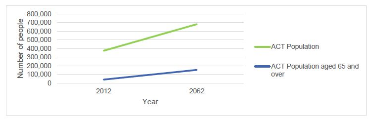 Chart 1. ACT projected population, by people aged 65 and over, from 2013 to 2062