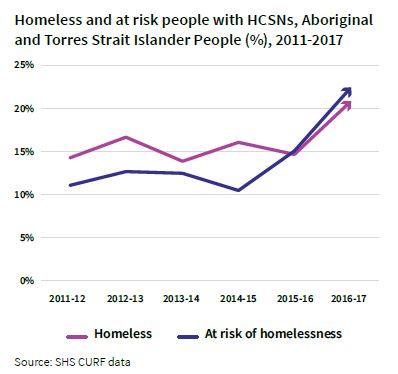 Homeless and at risk people-Aboriginal and Torres Strait Islander People