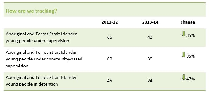 Over-representation of Aboriginal and Torres Strait Islander young people is reduced