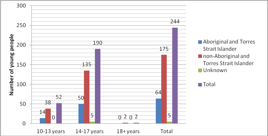 Figure 4: Young people under supervision during the year 2011-12 by Indigenous status and age at first supervision (all ages)