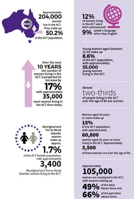 Women's Plan_Statistics