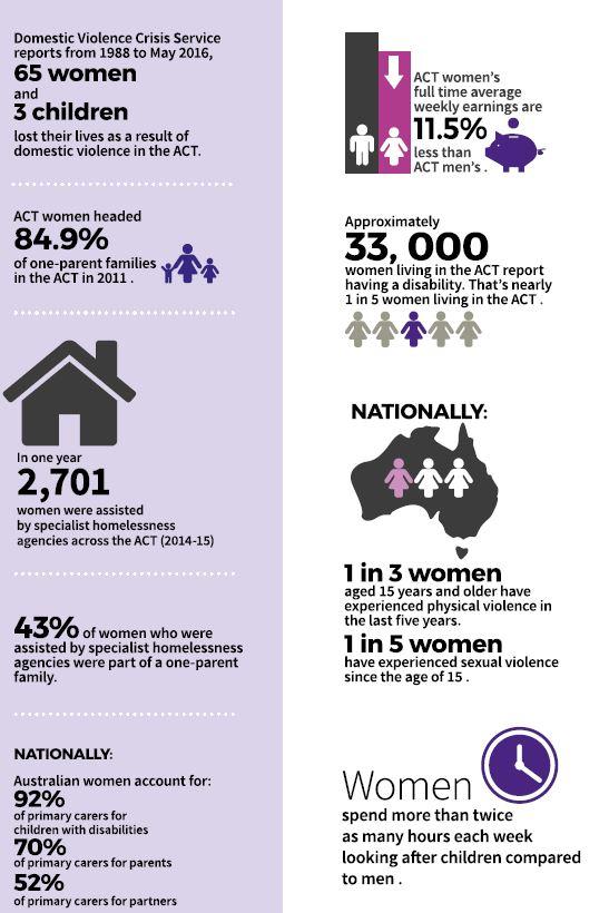 Women's Plan Statistics