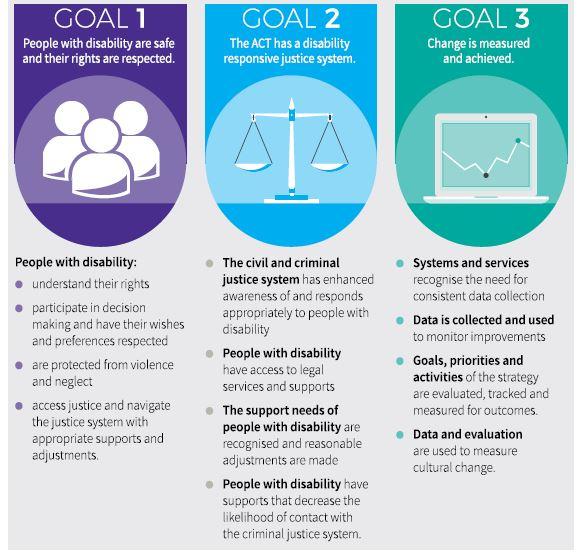 Figure 1 - Goals of the Disability Justice Strategy